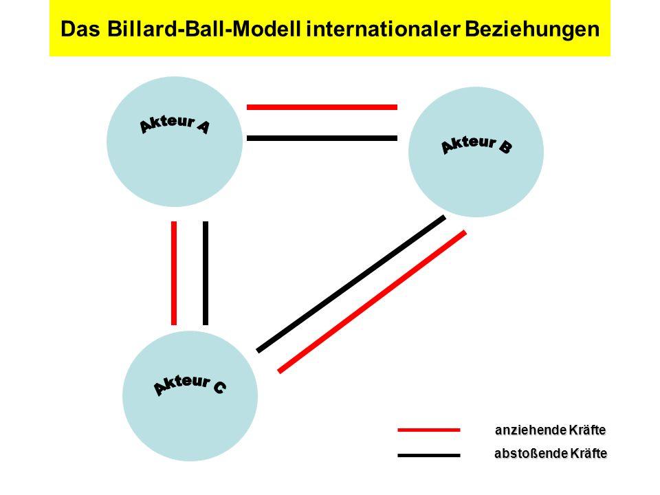 Das Billard-Ball-Modell internationaler Beziehungen anziehende Kräfte abstoßende Kräfte