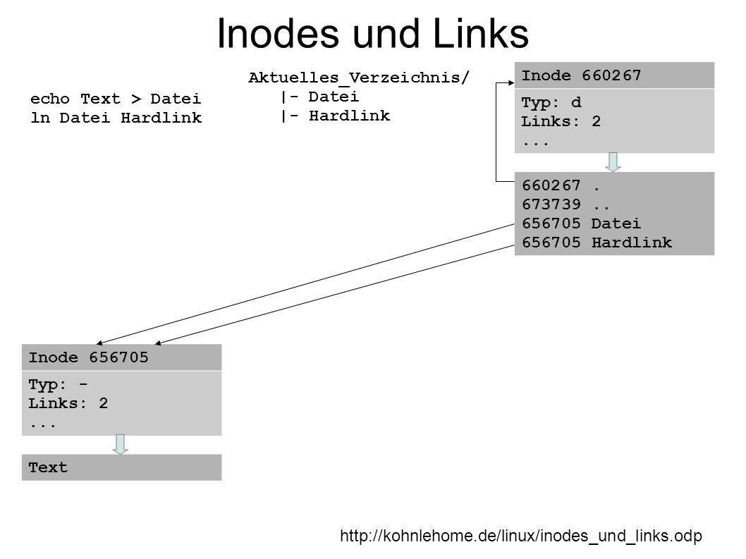 Inodes und Links http://kohnlehome.de/linux/inodes_und_links.odp echo Text > Datei ln Datei Hardlink Aktuelles_Verzeichnis/ |- Datei |- Hardlink Inode