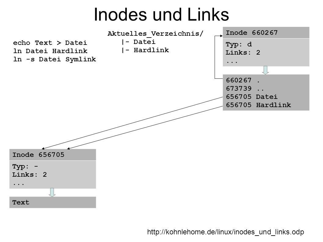 Inodes und Links http://kohnlehome.de/linux/inodes_und_links.odp echo Text > Datei ln Datei Hardlink ln -s Datei Symlink Aktuelles_Verzeichnis/ |- Dat