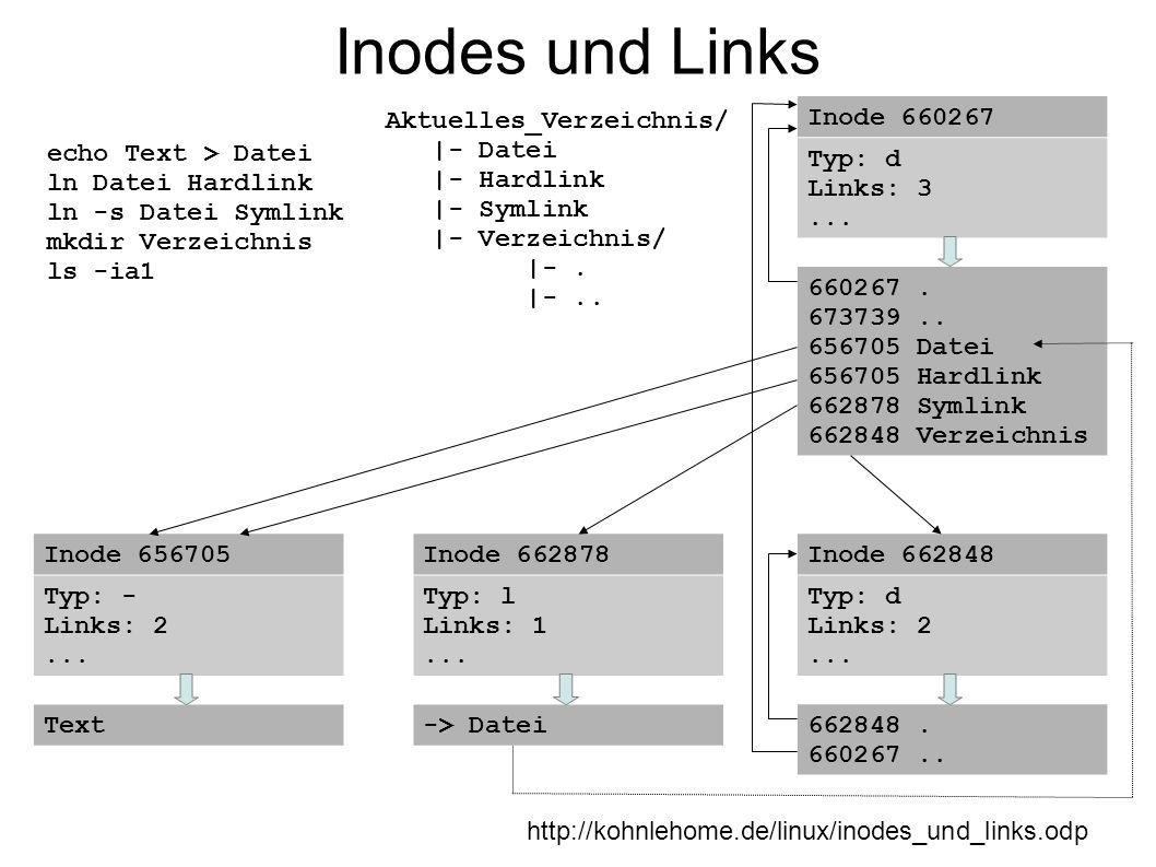 Inodes und Links http://kohnlehome.de/linux/inodes_und_links.odp echo Text > Datei ln Datei Hardlink ln -s Datei Symlink mkdir Verzeichnis ls -ia1 Akt