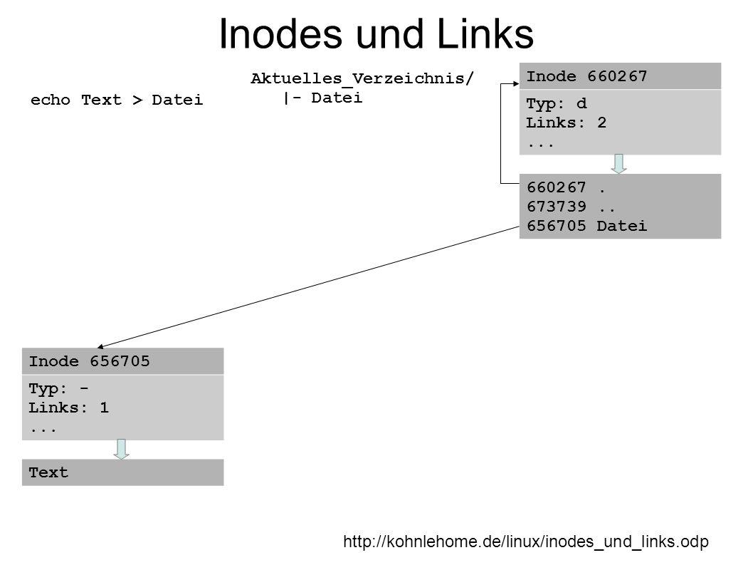 Inodes und Links http://kohnlehome.de/linux/inodes_und_links.odp echo Text > Datei Aktuelles_Verzeichnis/ |- Datei Inode 660267 Typ: d Links: 2... 660