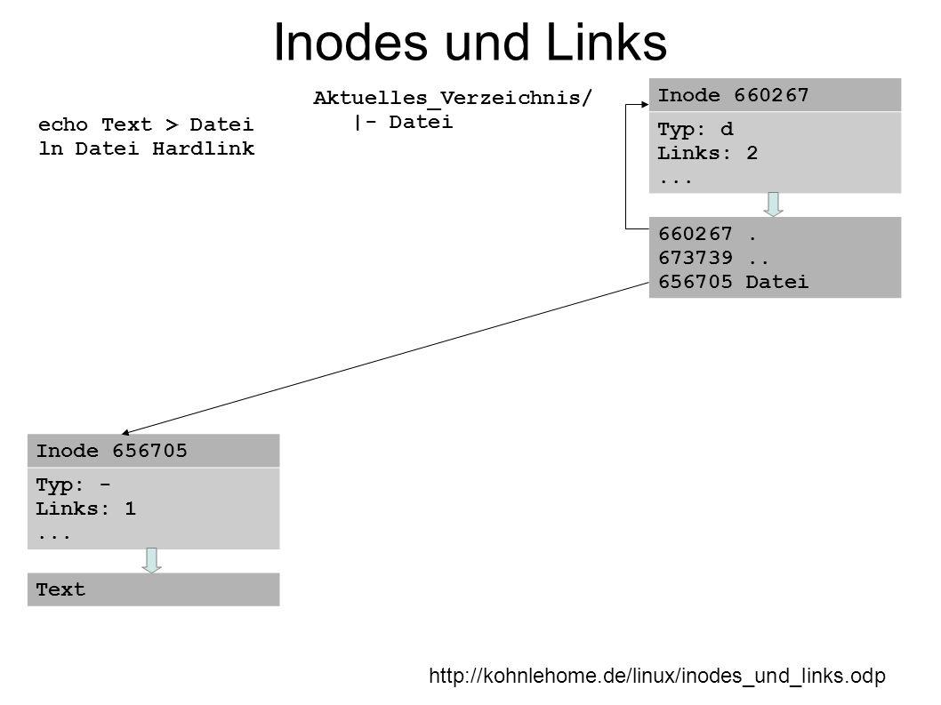 Inodes und Links http://kohnlehome.de/linux/inodes_und_links.odp echo Text > Datei ln Datei Hardlink Aktuelles_Verzeichnis/ |- Datei Inode 660267 Typ: