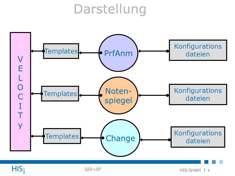 6 HIS GmbH QIS-LSF Darstellung PrfAnm Noten- spiegel Change Konfigurations dateien Konfigurations dateien Konfigurations dateien VELOCITyVELOCITy Temp