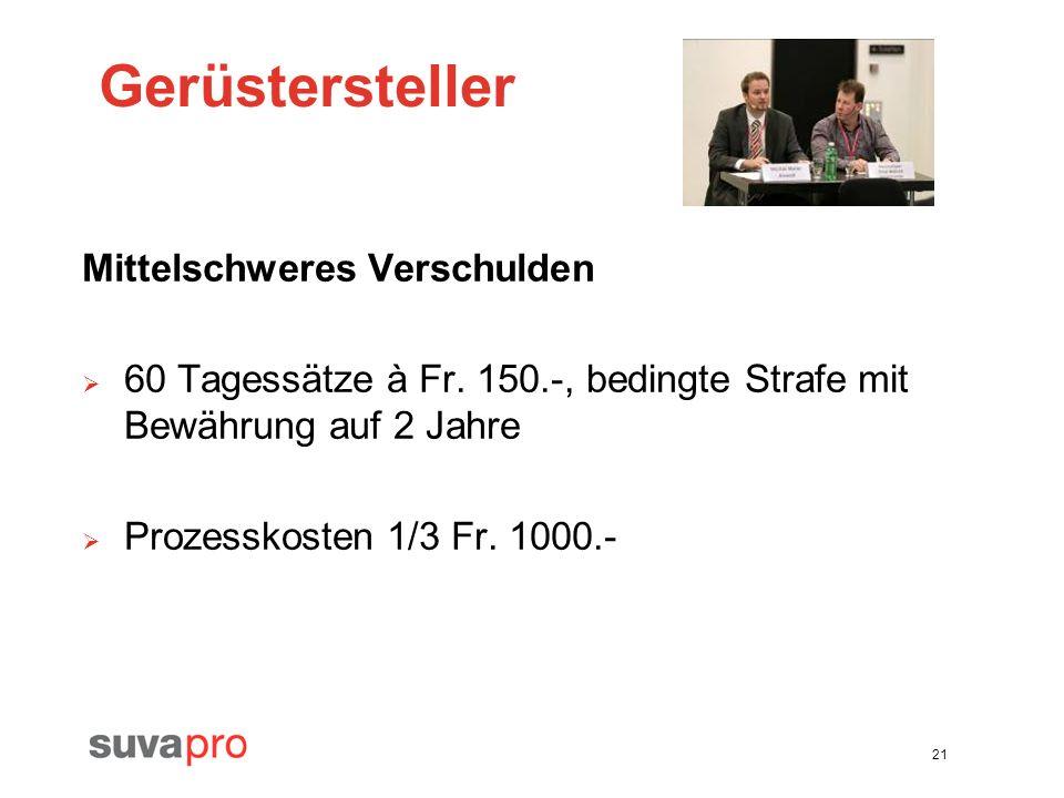 21 Gerüstersteller Mittelschweres Verschulden 60 Tagessätze à Fr. 150.-, bedingte Strafe mit Bewährung auf 2 Jahre Prozesskosten 1/3 Fr. 1000.-