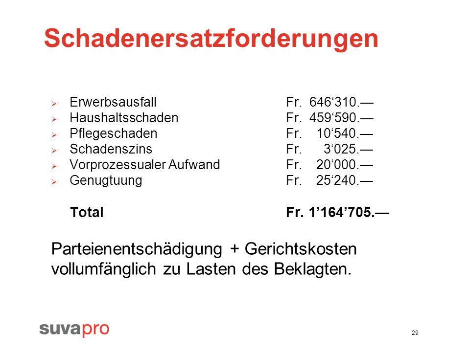 29 Schadenersatzforderungen ErwerbsausfallFr. 646310. HaushaltsschadenFr. 459590. PflegeschadenFr. 10540. SchadenszinsFr. 3025. Vorprozessualer Aufwan
