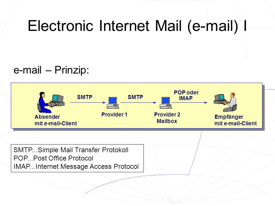 Electronic Internet Mail (e-mail) I Absender mit e-mail-Client Empfänger mit e-mail-Client Provider 2 Mailbox Provider 1 SMTP POP oder IMAP SMTP...Simple Mail Transfer Protokoll POP...Post Office Protocol IMAP...Internet Message Access Protocol e-mail – Prinzip: