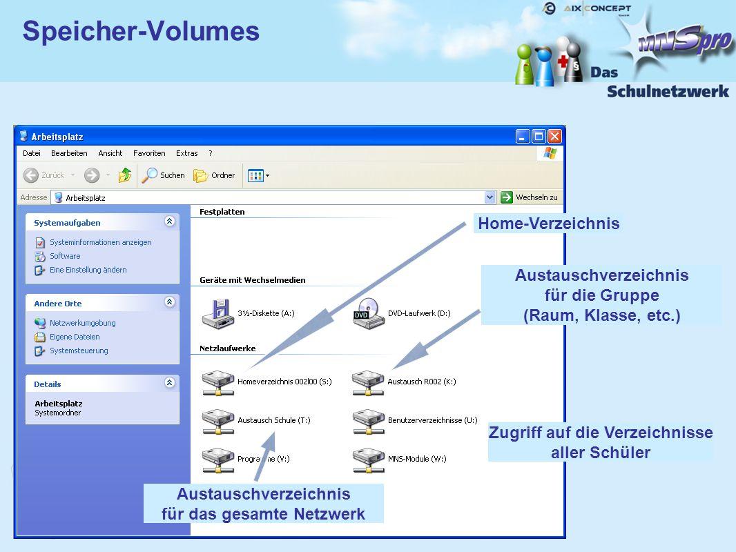Speicher-Volumes Home-Verzeichnis Austauschverzeichnis für die Gruppe (Raum, Klasse, etc.) Austauschverzeichnis für das gesamte Netzwerk Zugriff auf die Verzeichnisse aller Schüler