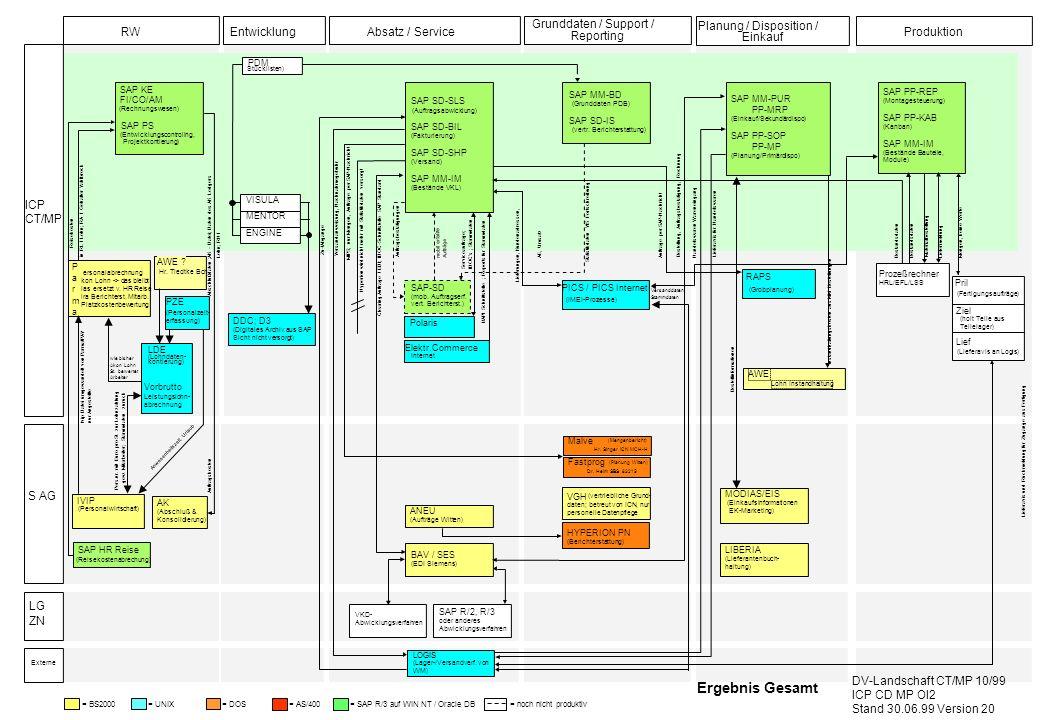 = UNIX = DOS= AS/400= BS2000 SAP-SD (mob. Auftragserf. vert. Berichterst.) Polaris DDC; D3 (Digitales Archiv aus SAP Sicht nicht versorgt) PICS / PICS