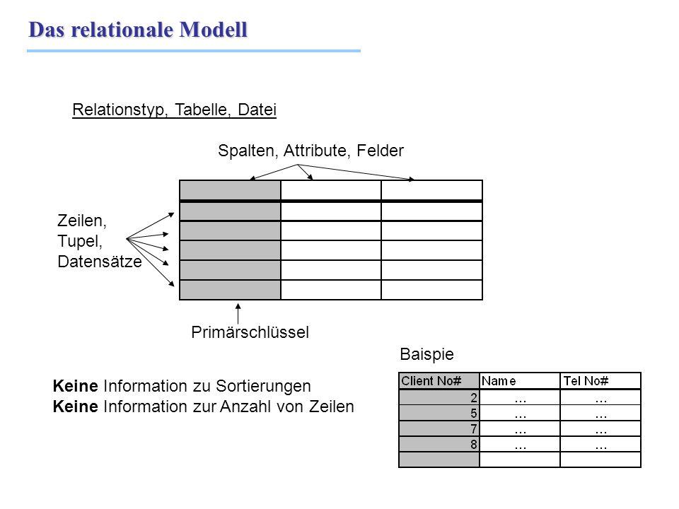 Das relationale Modell Relationstyp, Tabelle, Datei Spalten, Attribute, Felder Zeilen, Tupel, Datensätze Keine Information zu Sortierungen Keine Infor