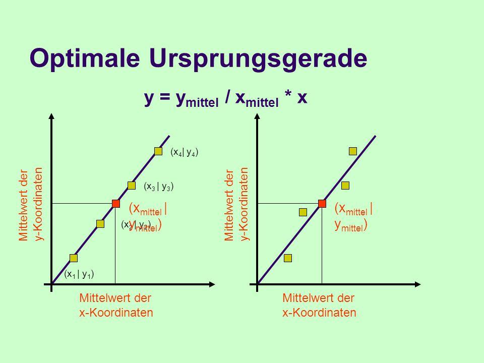 Optimale Ursprungsgerade (x 1 | y 1 ) (x 2 | y 2 ) (x 3 | y 3 ) (x 4 | y 4 ) Mittelwert der x-Koordinaten Mittelwert der y-Koordinaten (x mittel | y m