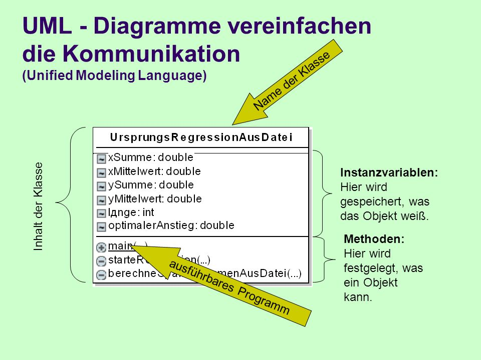 UML - Diagramme vereinfachen die Kommunikation (Unified Modeling Language) Name der Klasse Inhalt der Klasse Instanzvariablen: Hier wird gespeichert, was das Objekt weiß.