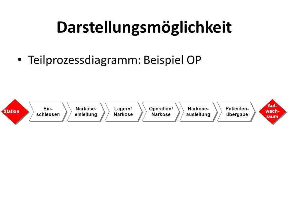 Darstellungsmöglichkeit Teilprozessdiagramm: Beispiel OP Station Auf- wach- raum Ein- schleusen Narkose- einleitung Lagern/ Narkose Operation/ Narkose