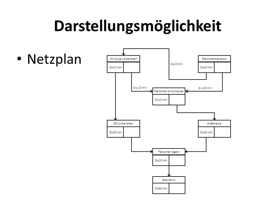 Darstellungsmöglichkeit Netzplan Schleuse vorbereiten D=10 min Patiententransport D=20 min Patienten einschleusen D=10 min OP vorbereiten D=20 min Anä
