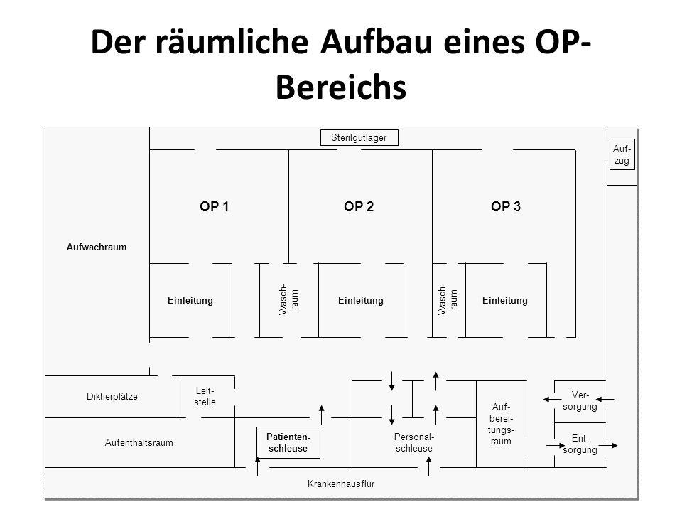 Der räumliche Aufbau eines OP- Bereichs