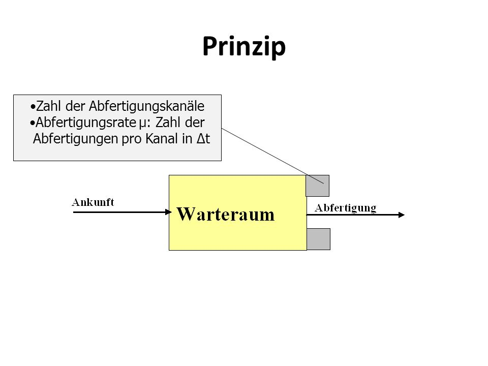 Prinzip Zahl der Abfertigungskanäle Abfertigungsrate μ: Zahl der Abfertigungen pro Kanal in Δt