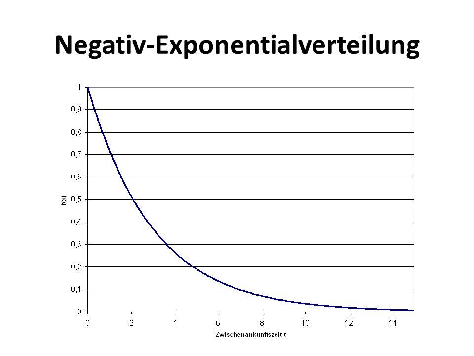 Negativ-Exponentialverteilung