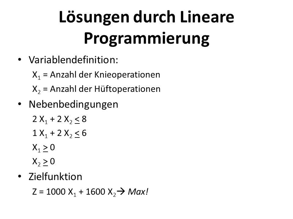 Lösungen durch Lineare Programmierung Variablendefinition: X 1 = Anzahl der Knieoperationen X 2 = Anzahl der Hüftoperationen Nebenbedingungen 2 X 1 +
