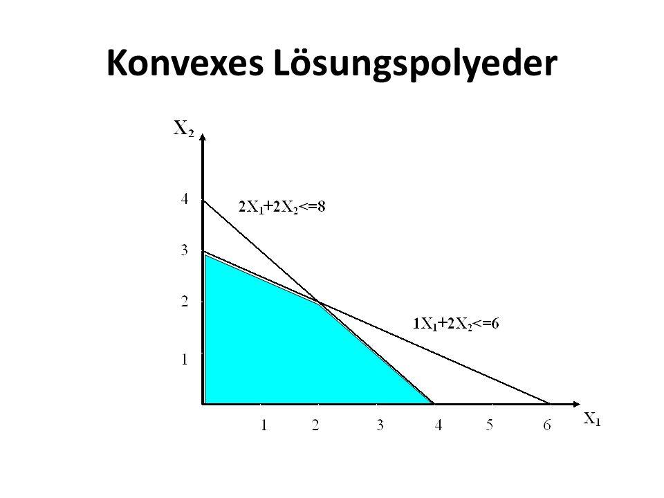 Konvexes Lösungspolyeder