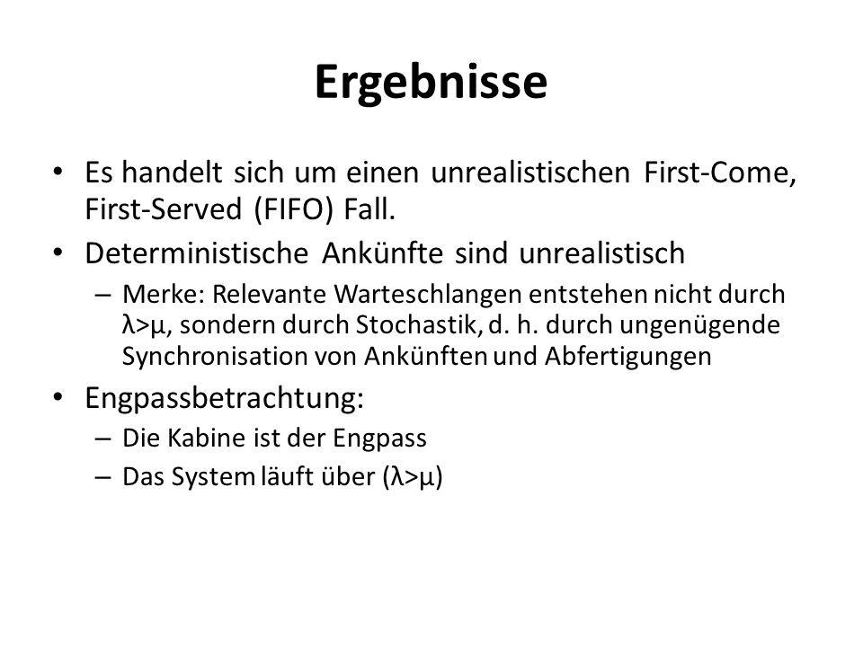 Ergebnisse Es handelt sich um einen unrealistischen First-Come, First-Served (FIFO) Fall. Deterministische Ankünfte sind unrealistisch – Merke: Releva
