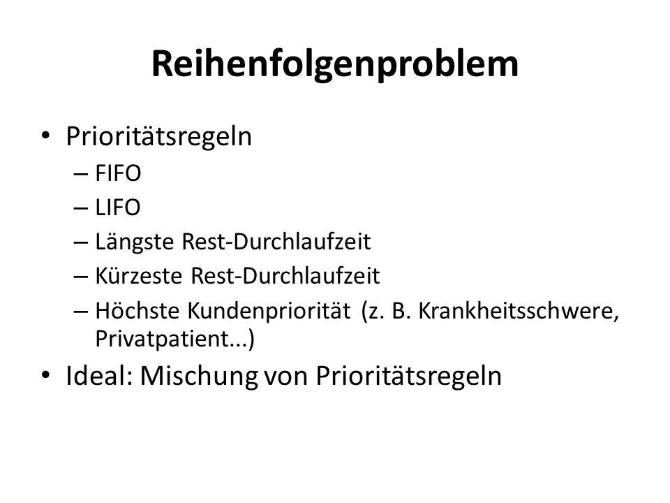 Reihenfolgenproblem Prioritätsregeln – FIFO – LIFO – Längste Rest-Durchlaufzeit – Kürzeste Rest-Durchlaufzeit – Höchste Kundenpriorität (z. B. Krankhe