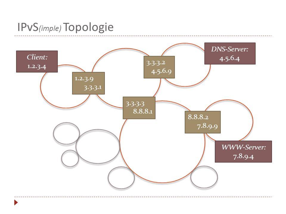 IPvS (imple) Topologie Client: 1.2.3.4 1.2.3.9 3.3.3.1 3.3.3.2 4.5.6.9 3.3.3.3 8.8.8.1 8.8.8.2 7.8.9.9 DNS-Server: 4.5.6.4 WWW-Server: 7.8.9.4