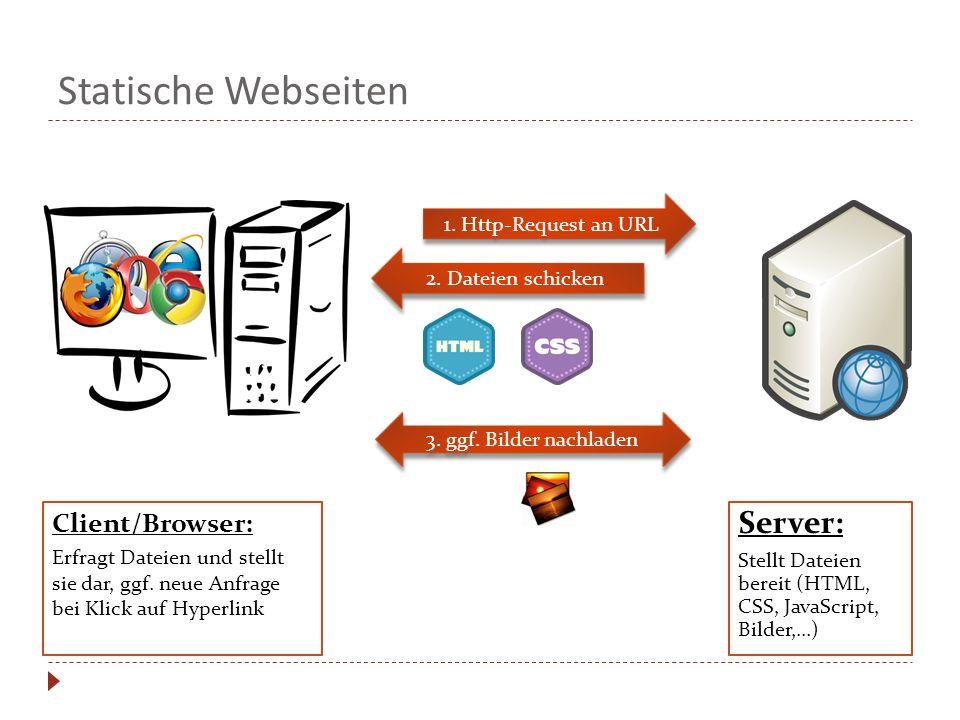 1. Http-Request an URL 2. Dateien schicken 3. ggf. Bilder nachladen Statische Webseiten Server: Stellt Dateien bereit (HTML, CSS, JavaScript, Bilder,.