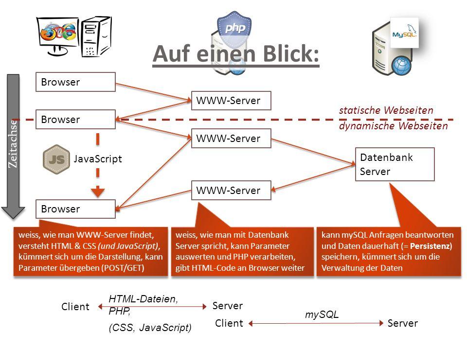 Zeitachse kann mySQL Anfragen beantworten und Daten dauerhaft (= Persistenz) speichern, kümmert sich um die Verwaltung der Daten WWW-Server Browser Da