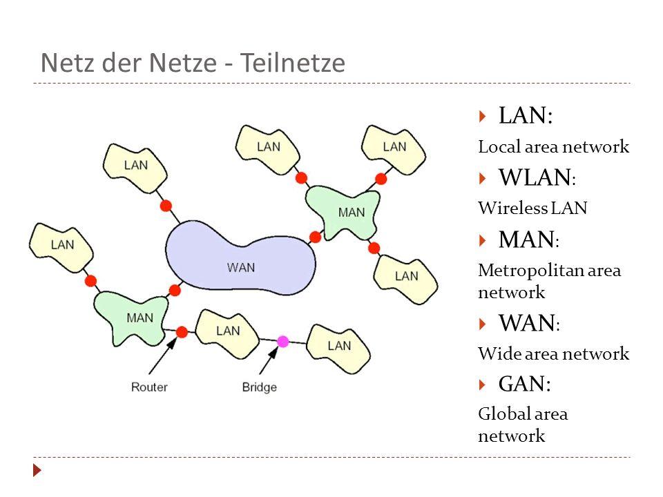 Netz der Netze - Teilnetze LAN: Local area network WLAN : Wireless LAN MAN : Metropolitan area network WAN : Wide area network GAN: Global area networ