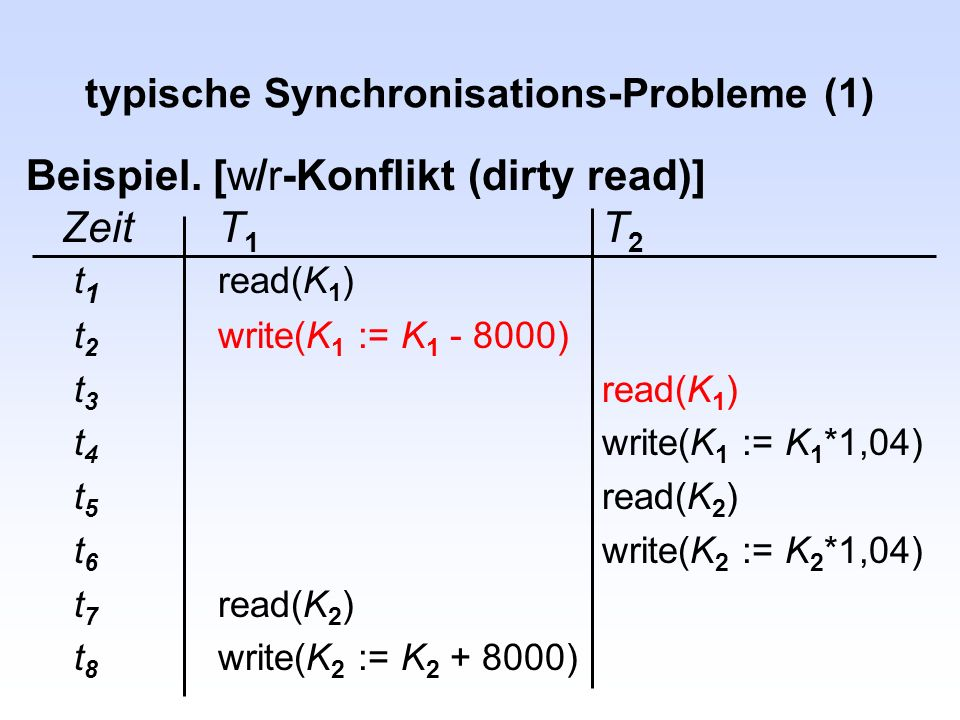typische Synchronisations-Probleme (1) Beispiel. [w/r-Konflikt (dirty read)] ZeitT 1 T 2 t 1 read(K 1 ) t 2 write(K 1 := K 1 - 8000) t 3 read(K 1 ) t