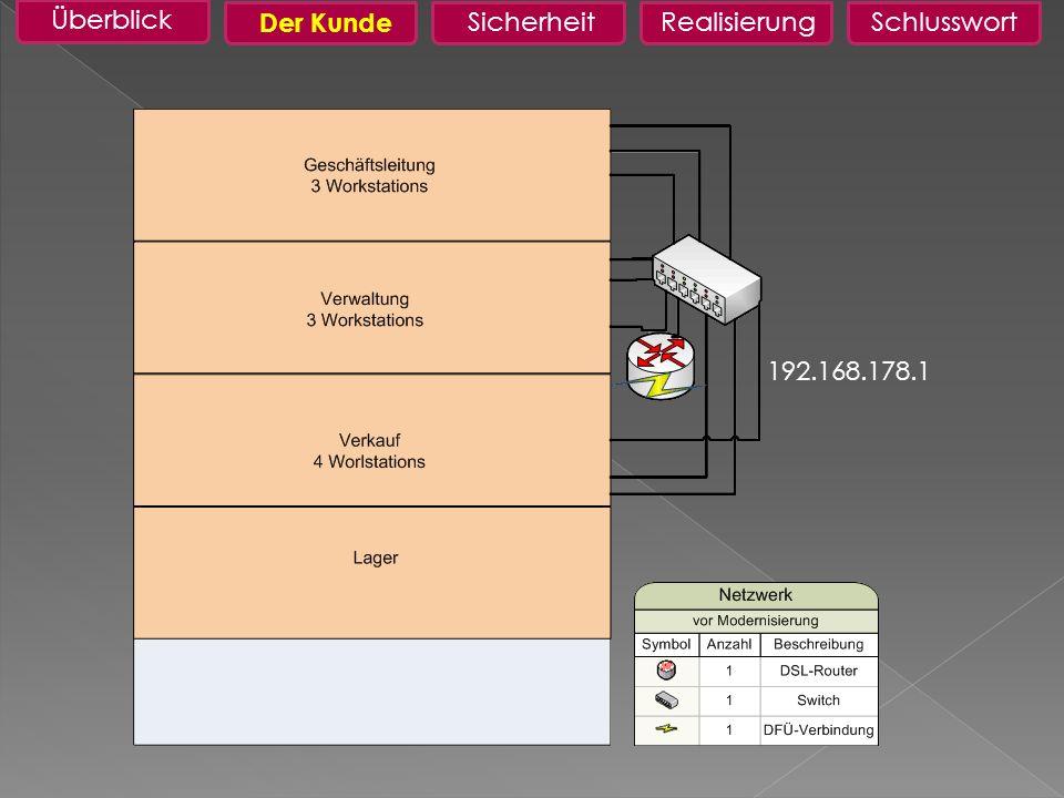 Sicherheit Überblick RealisierungSchlusswort Soll ZustandDer Kunde Neuorganisation des vorhandenen Netzwerks Integration des Lagers ins Netzwerk Zugriff auf Drucker aus beiden Filialen Datenbank auf eigenen Server portieren Filiale Landau per VPN ins Netz anbinden
