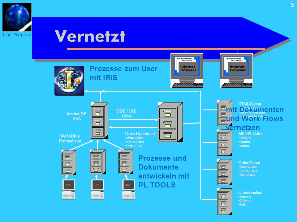 True Projekte 5 Vernetzt Client-PCs Prozesse zum User mit IRIS ibo Work-DBs Prometheus Master-DB AAA Doku-Datenbank Word-Files Excel-Files PDF-Files..