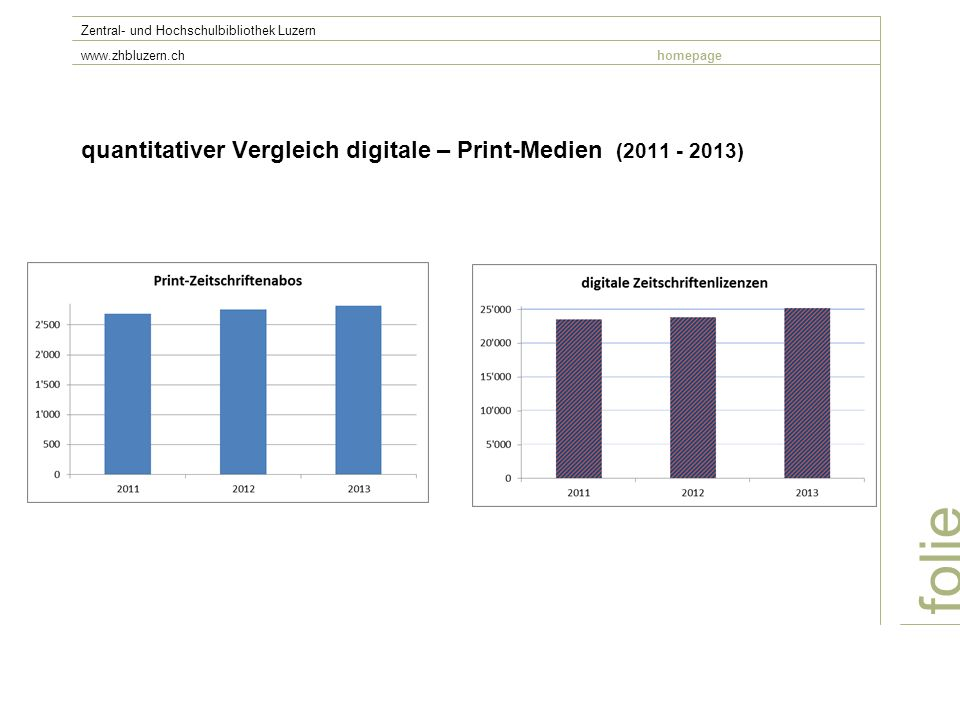 quantitativer Vergleich digitale – Print-Medien (2011 - 2013) folie Zentral- und Hochschulbibliothek Luzern www.zhbluzern.chhomepage Zeitschriften (print – digital)