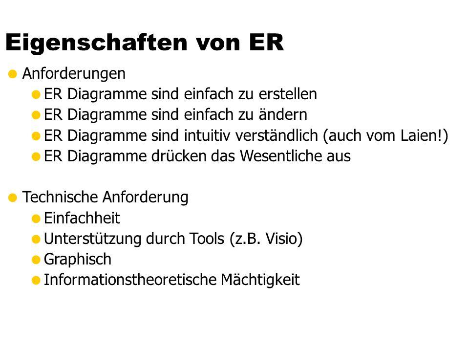 Eigenschaften von ER Anforderungen ER Diagramme sind einfach zu erstellen ER Diagramme sind einfach zu ändern ER Diagramme sind intuitiv verständlich