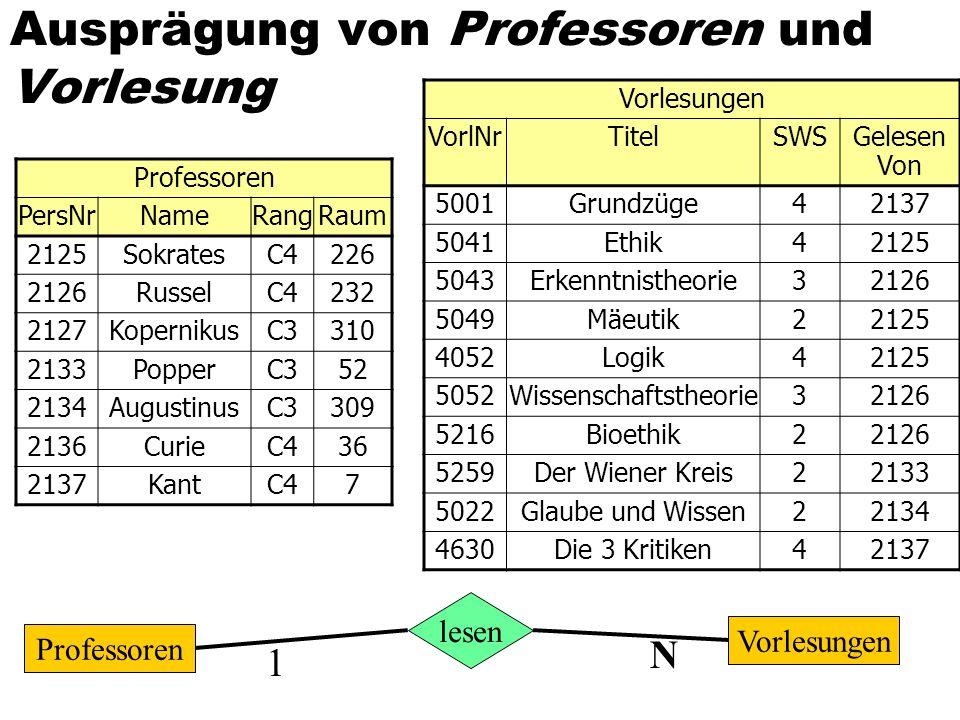 Ausprägung von Professoren und Vorlesung Professoren PersNrNameRangRaum 2125SokratesC4226 2126RusselC4232 2127KopernikusC3310 2133PopperC352 2134Augus