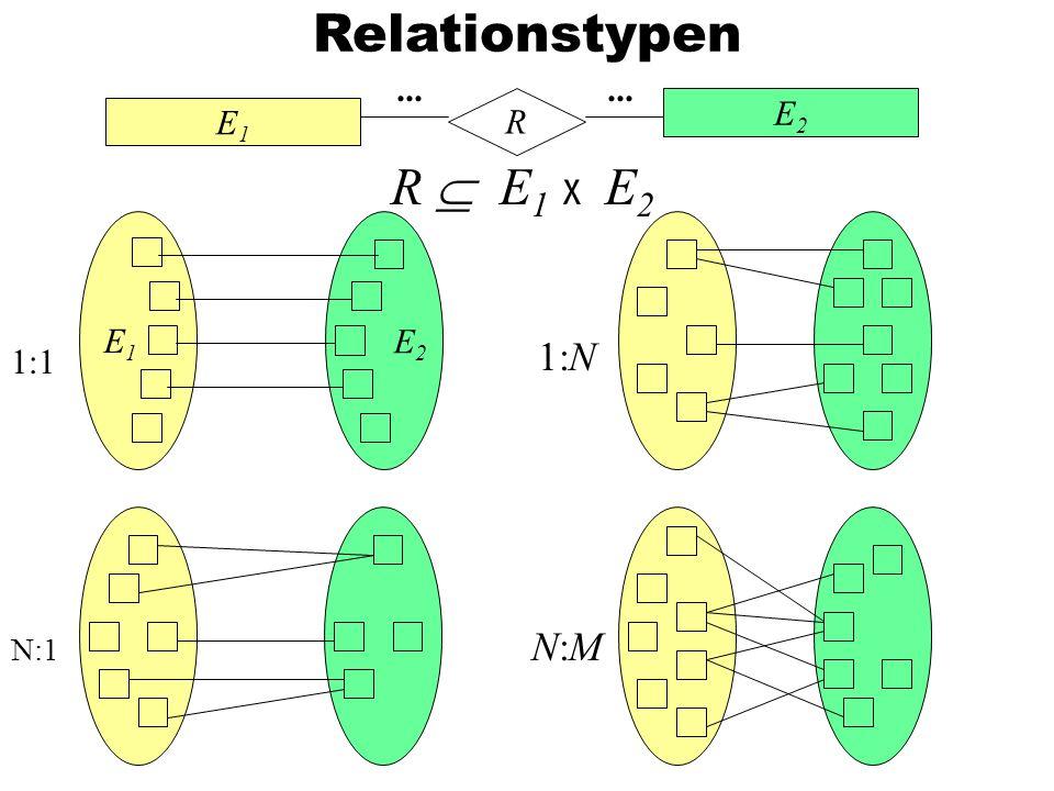 Relationstypen E1E1 E2E2 R... R E 1 x E 2 1:N N:MN:M E1E1 E 2 1:1 N:1