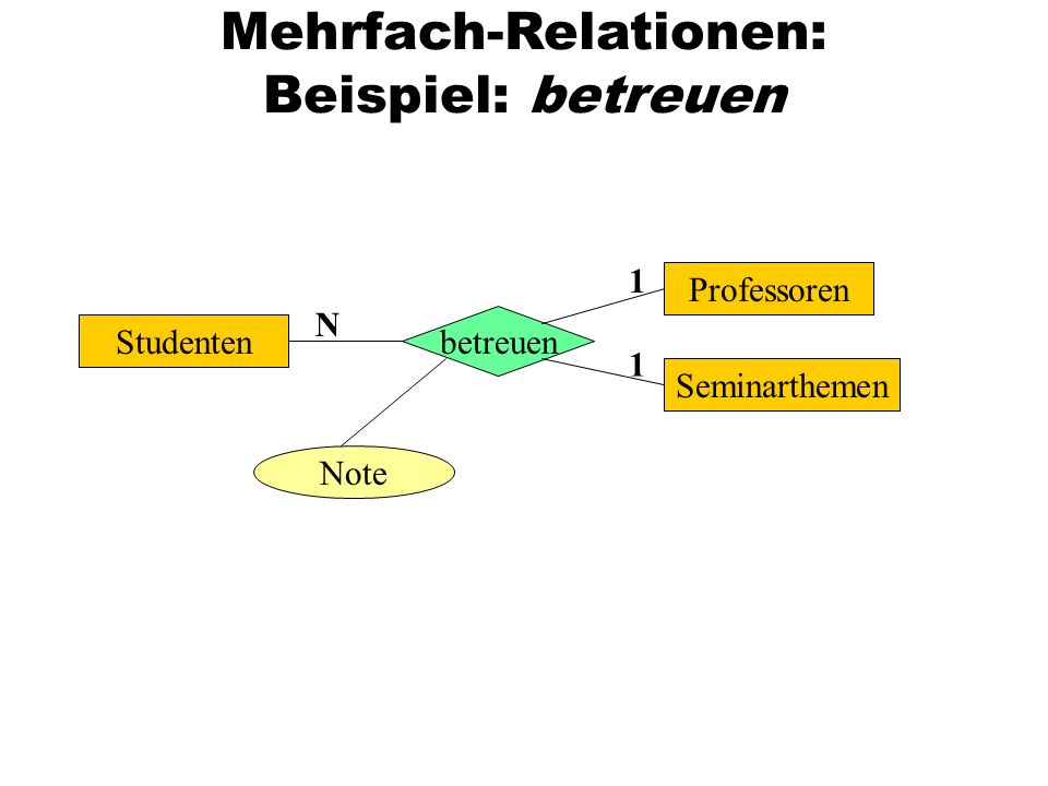 Mehrfach-Relationen: Beispiel: betreuen Studenten betreuen Note Seminarthemen Professoren 1 1 N