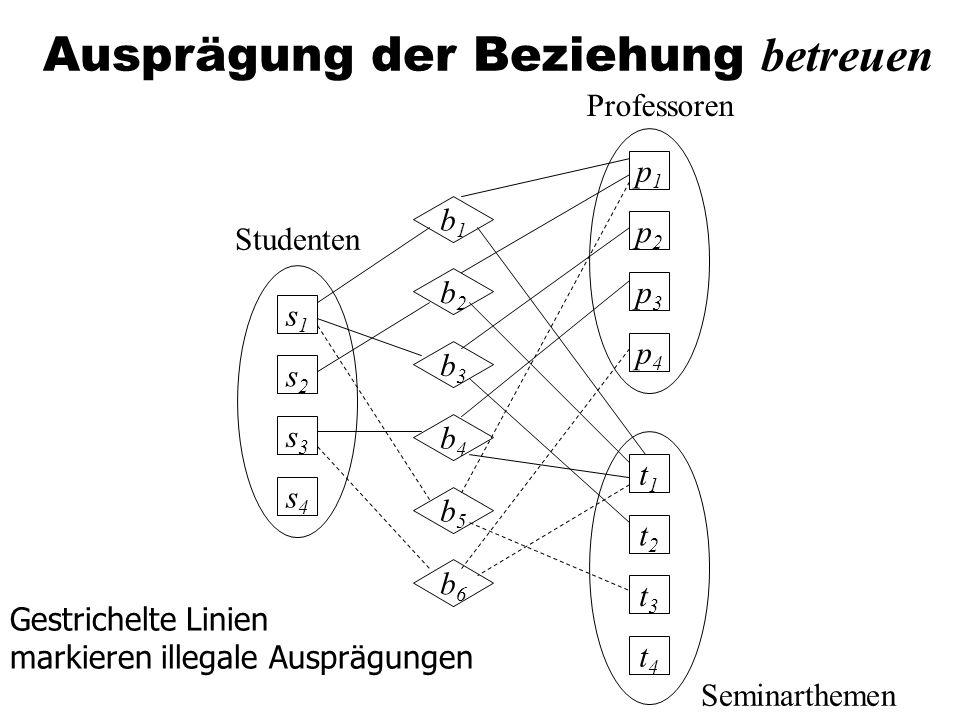 Ausprägung der Beziehung betreuen Professoren Seminarthemen p1p1 p2p2 p3p3 p4p4 t1t1 t2t2 t3t3 t4t4 s1s1 s2s2 s3s3 s4s4 b1b1 b2b2 b3b3 b4b4 b5b5 b6b6