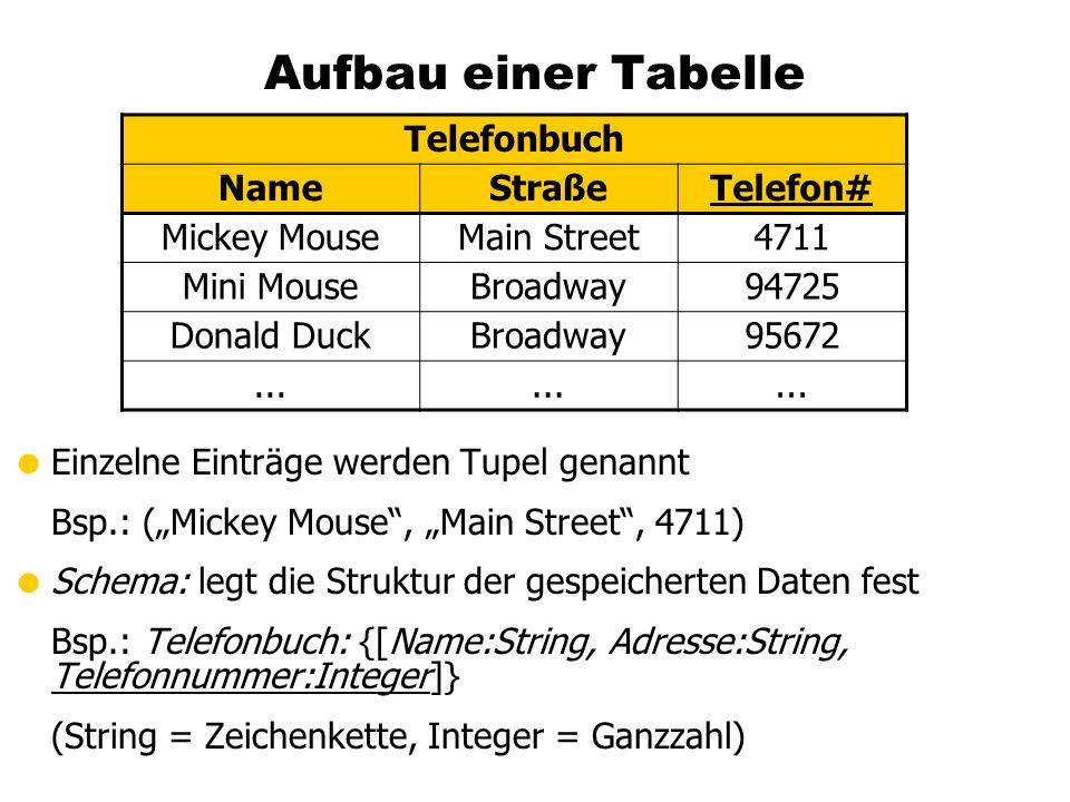 Aufbau einer Tabelle Einzelne Einträge werden Tupel genannt Bsp.: (Mickey Mouse, Main Street, 4711) Schema: legt die Struktur der gespeicherten Daten