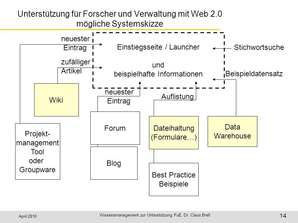 April 2010 Wissensmanagement zur Unterstützung FuE, Dr. Claus Brell 14 Unterstützung für Forscher und Verwaltung mit Web 2.0 mögliche Systemskizze Ein