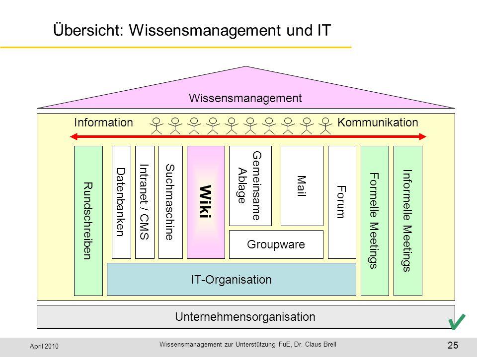 April 2010 Wissensmanagement zur Unterstützung FuE, Dr. Claus Brell 25 Übersicht: Wissensmanagement und IT Unternehmensorganisation Wissensmanagement