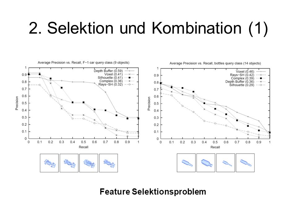 2. Selektion und Kombination (1) Feature Selektionsproblem