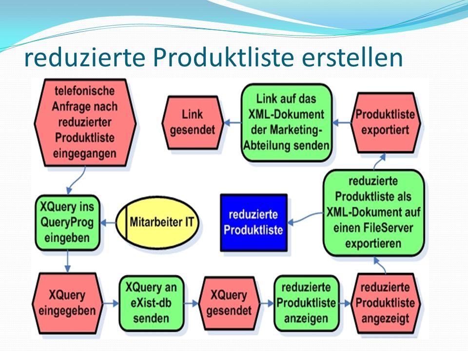 reduzierte Produktliste erstellen