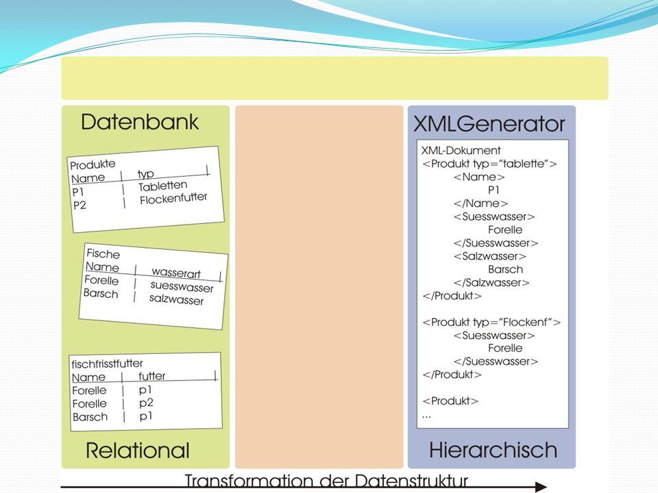 Marketingabteilung Transformationsprozess