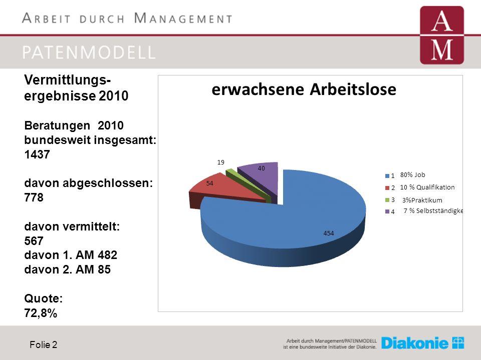 Folie 2 Vermittlungs- ergebnisse 2010 Beratungen 2010 bundesweit insgesamt: 1437 davon abgeschlossen: 778 davon vermittelt: 567 davon 1. AM 482 davon