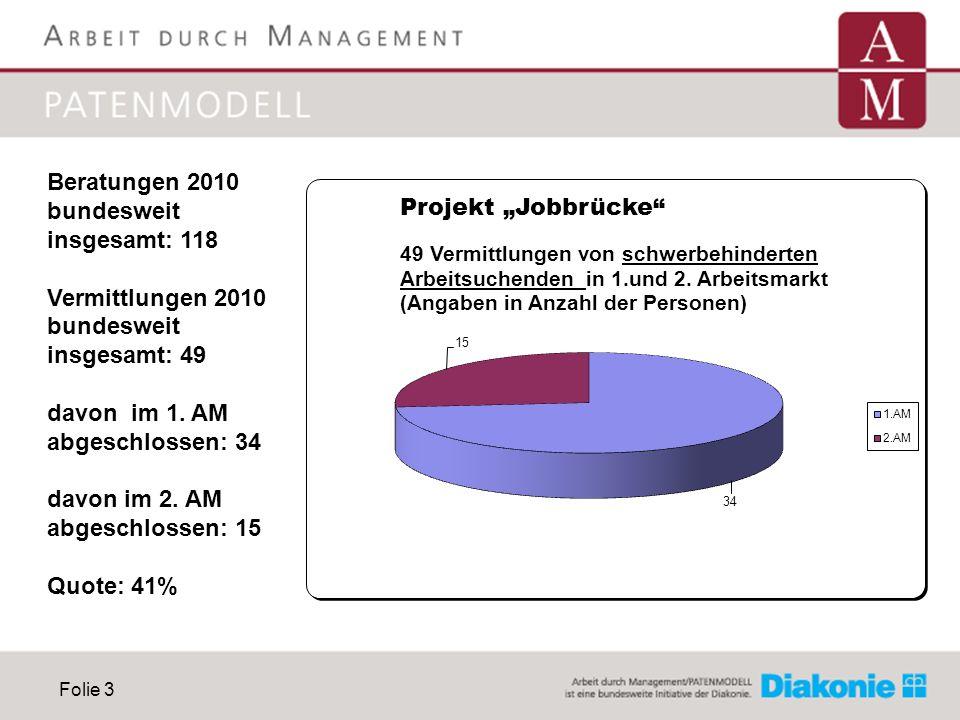 Folie 3 Beratungen 2010 bundesweit insgesamt: 118 Vermittlungen 2010 bundesweit insgesamt: 49 davon im 1. AM abgeschlossen: 34 davon im 2. AM abgeschl