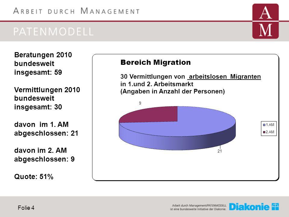 Folie 4 Beratungen 2010 bundesweit insgesamt: 59 Vermittlungen 2010 bundesweit insgesamt: 30 davon im 1.