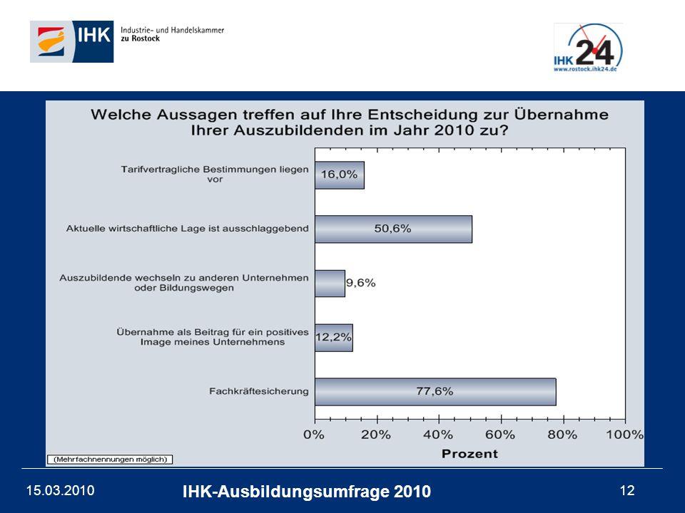 15.03.201012 IHK-Ausbildungsumfrage 2010