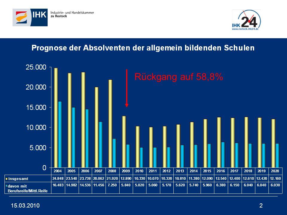 15.03.20102 Rückgang auf 58,8% davon mit Berufsreife/Mittl.Reife