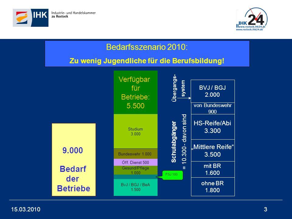 15.03.20104 Bedarf der Betriebe 9.000 Rest 5.500 Fehl: 3500 BVJ / BGJ 2.000 von Bundeswehr 900 HS-Reife/Abi 3.300 Mittlere Reife 3.500 mit BR 1.600 ohne BR 1.800 Schulabgänger = 10.300 - davon sind Übergangs- system Bedarfsszenario 2010: Zu wenig Jugendliche für die Berufsbildung!