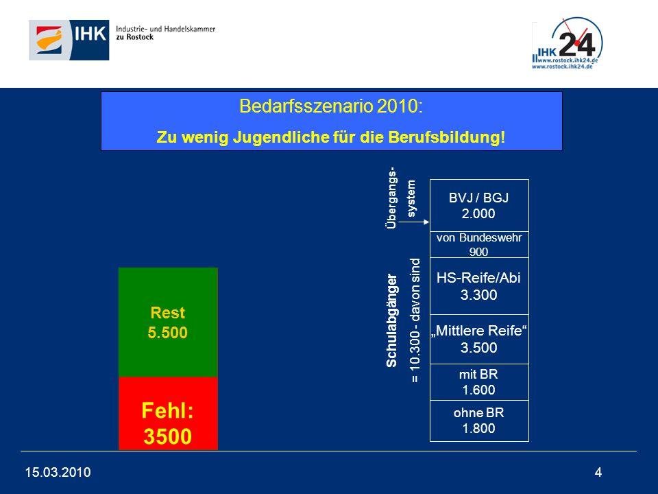 15.03.20104 Bedarf der Betriebe 9.000 Rest 5.500 Fehl: 3500 BVJ / BGJ 2.000 von Bundeswehr 900 HS-Reife/Abi 3.300 Mittlere Reife 3.500 mit BR 1.600 oh
